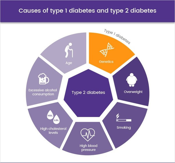 causes of diabetes chart