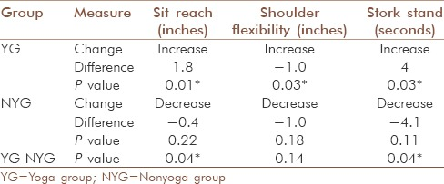 table-showing-the-impact-of-yoga-on-flexibility
