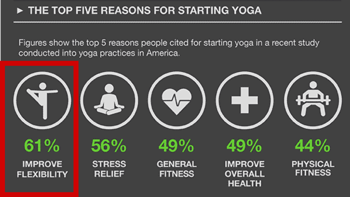 Visual-showing-most-popular-reasons-to-start-yoga