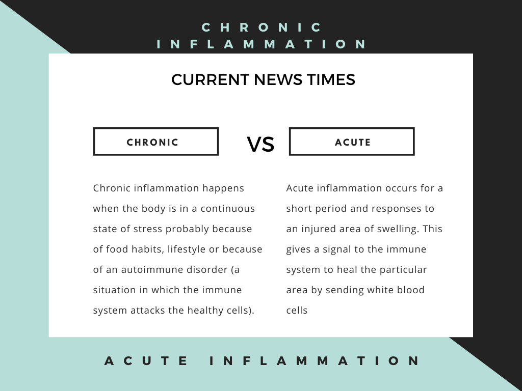 difference-acute-inflammation-vs-chronic-inflammation