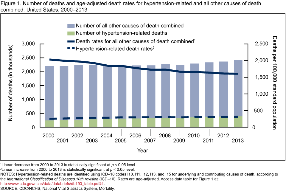graph-showing-death-rate-blood-pressure