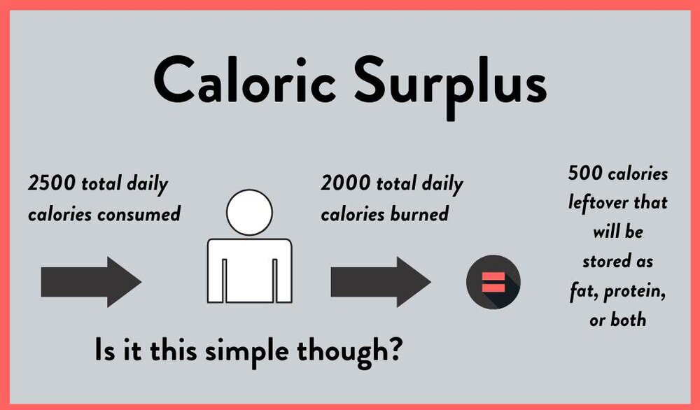 Caloric_Surplus